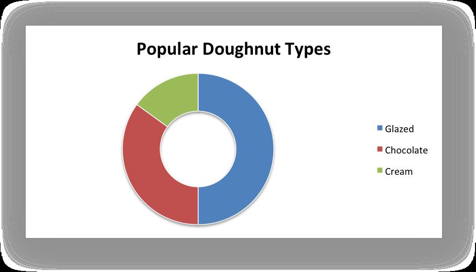 libxlsxwriter: chart_doughnut c